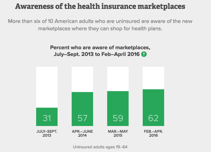 awareness of health insurance marketplaces
