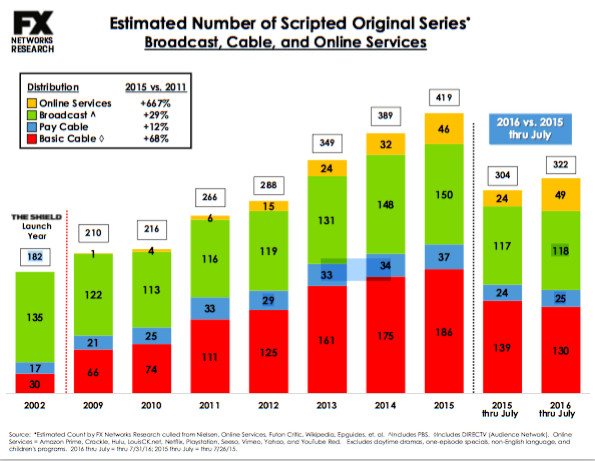 500 scripted shows in 2017 and 71 Netflix originals: the future of