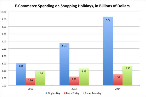 First Click Today Will Be The Biggest Shopping Day The Internet Has Ever Known The Verge