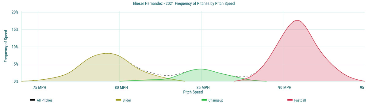 Elieser Hernandez - 2021 Frequency of Pitches by Pitch Speed