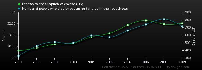 Cheese bedsheets Tyler Vigen
