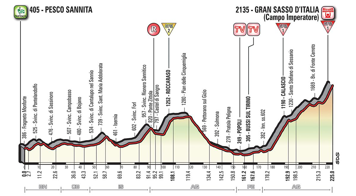 Stage Up giro stage 9 going up and up and up podium cafe
