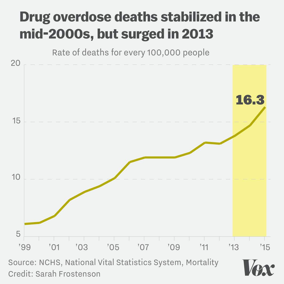 Chart showing the rate of Americans who have died from drug overdoses from 1999 to 2015. The trend hasn't always been upwards.