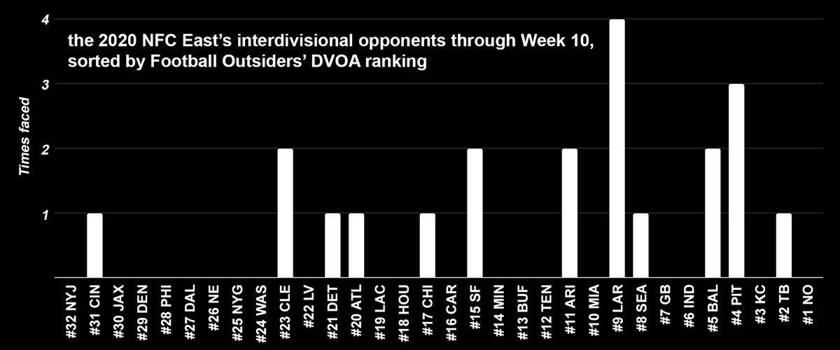 Chart: DVOA of all interdivisional opponents NFC East teams have faced so far in 2020.
