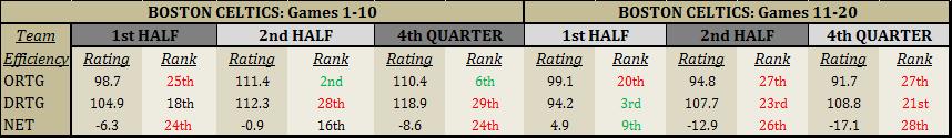 First Quarter Splits
