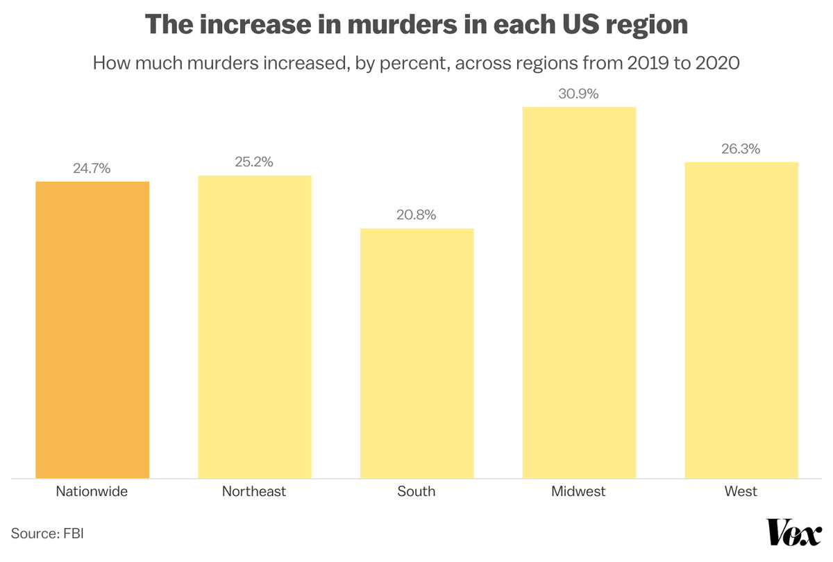 A chart depicting murders in each region of the US.