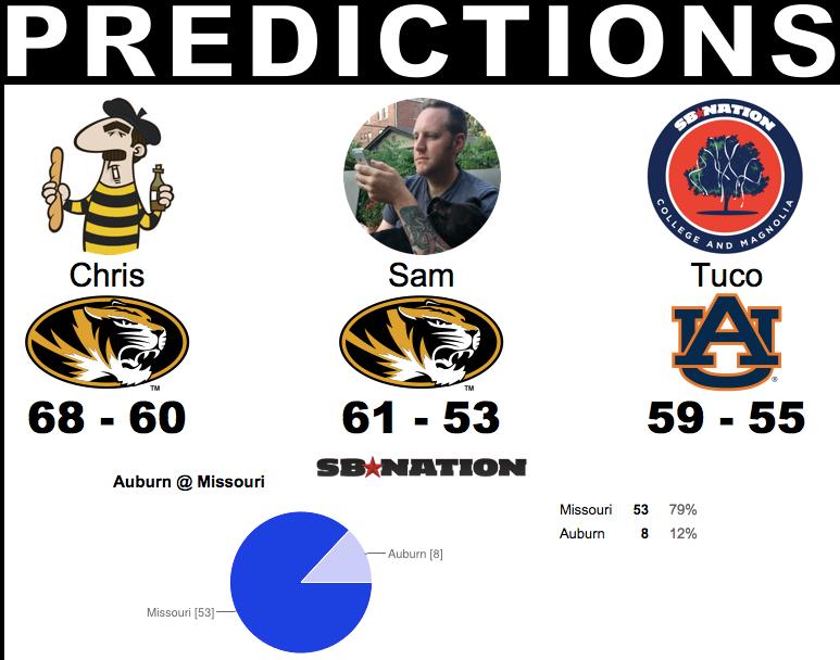 Auburn Predictions