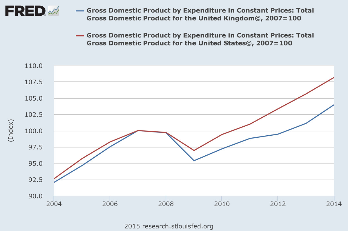 UK vs US GDP