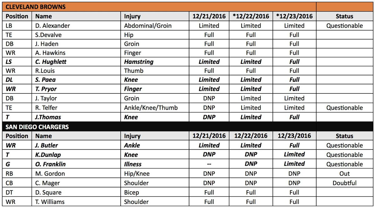 Injury Report For Browns Vs Chargers Melvin Gordon Won T