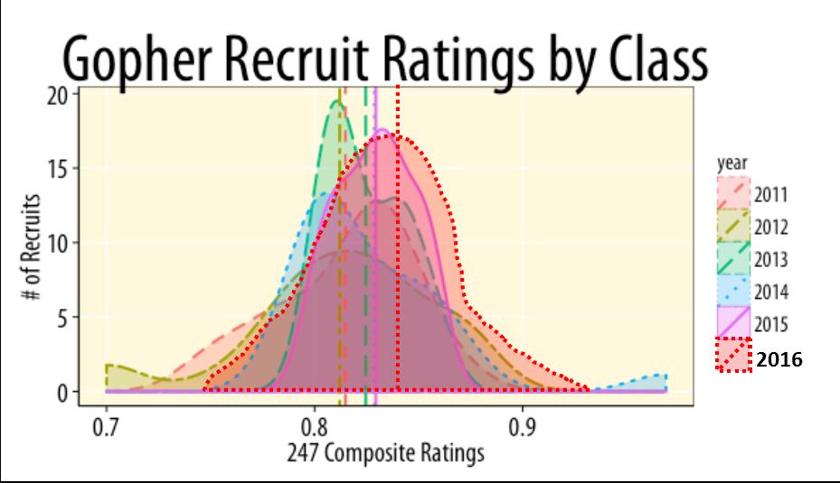 NSD 2016 Recruiting Class Table