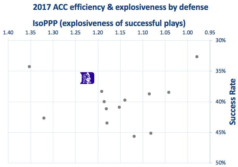 2017 Duke defensive efficiency & explosiveness