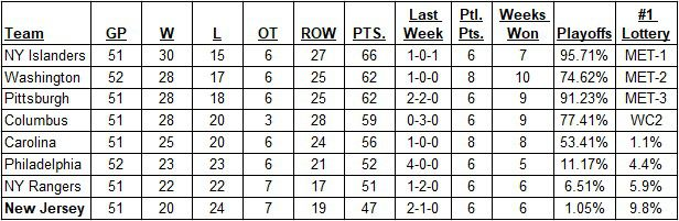 Metropolitan Division Standings as of February 3, 2019 before today's games