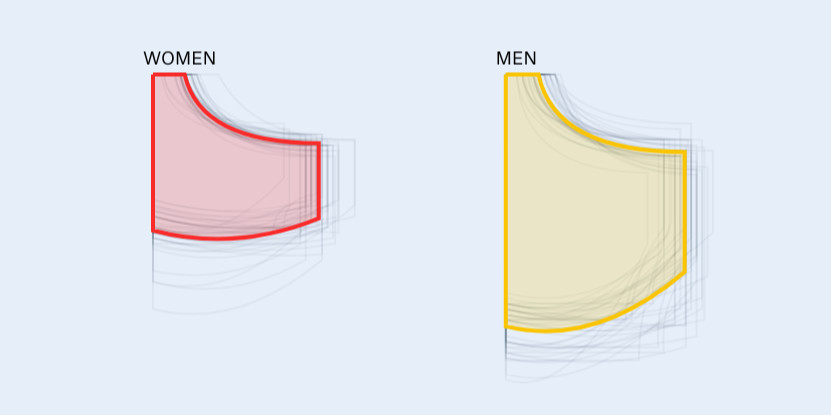 """9edd76657 """"If you're thinking 'But men are bigger than women,' then sure, on average  that's true,"""" the site adds. """"But here we measured 80 pairs of jeans that  all ..."""