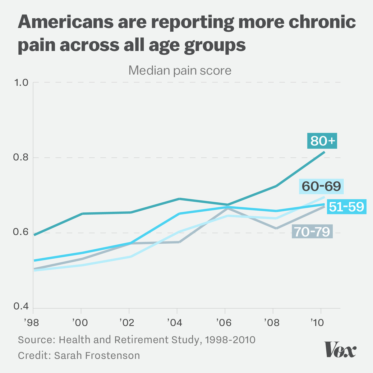 Chart showing that all age groups have experienced more chronic pain since 1998.