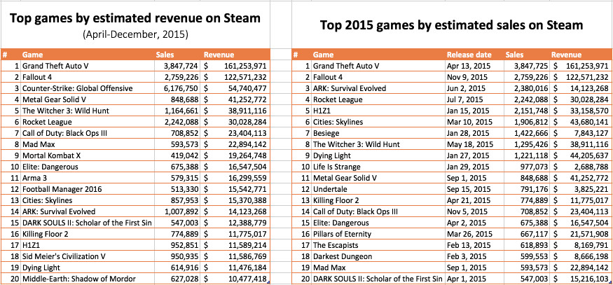 Stardew Valley sales nearing half a million after two weeks on Steam