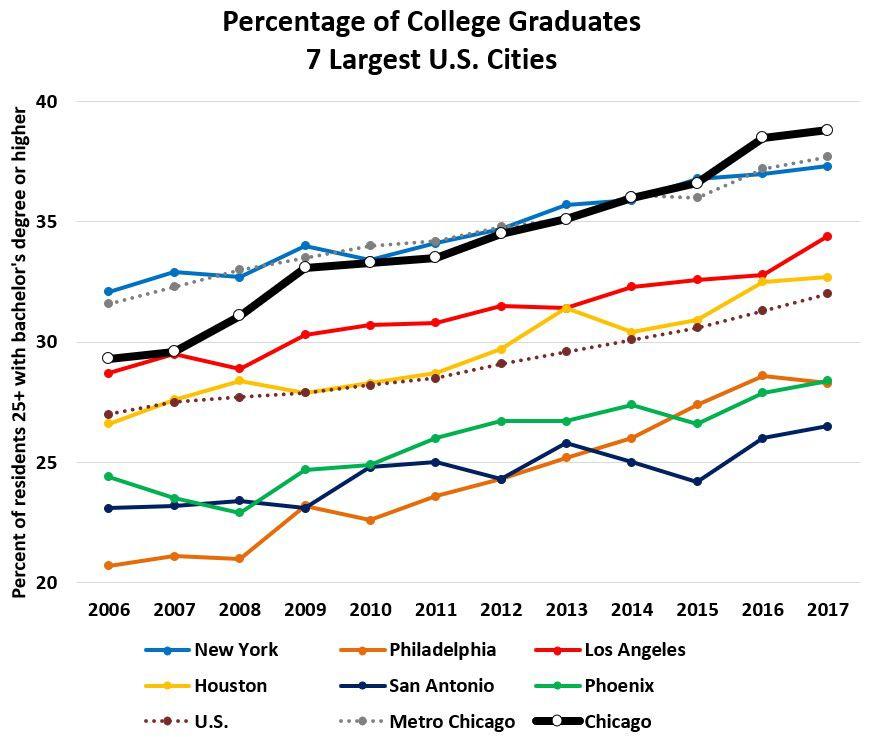 Percentage of college graduates in 7 largest U.S. cities.