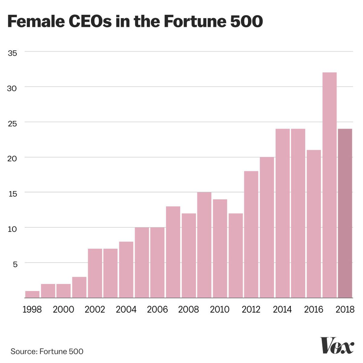 Policy Politics On Flipboard By Vox: Number Of Women CEOs Of Fortune 500 Companies Drops By 25