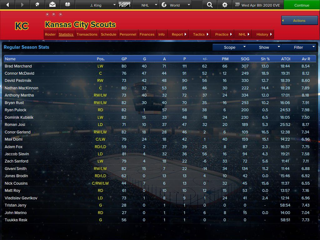 Scouts players by points