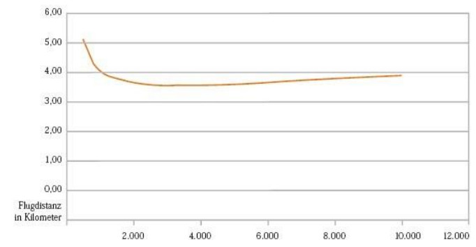 Fuel consumption in liters per passenger per 100 kilometers for an Airbus A340 relative to distance traveled.