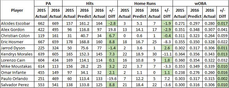 Predicted 2016 vs. Actual - H, HR and wOBA