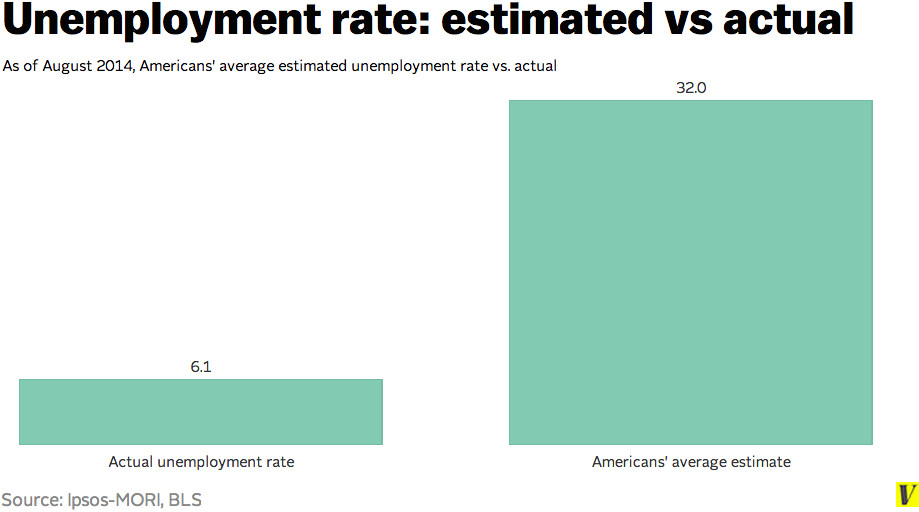 American estimated actual unemployment