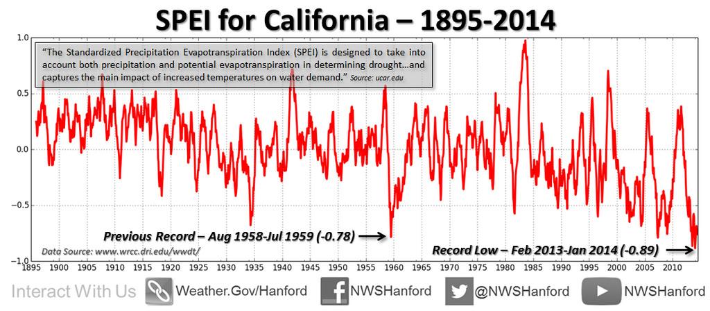 california drought SPEI index