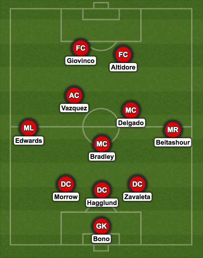 TFC projected lineup vs Houston