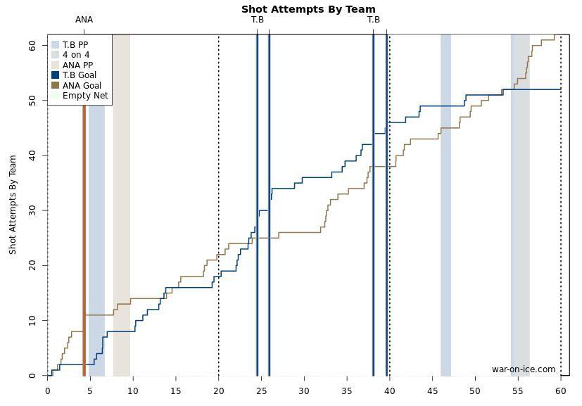 ANA vs. TB Shot Attempts 2-18-15