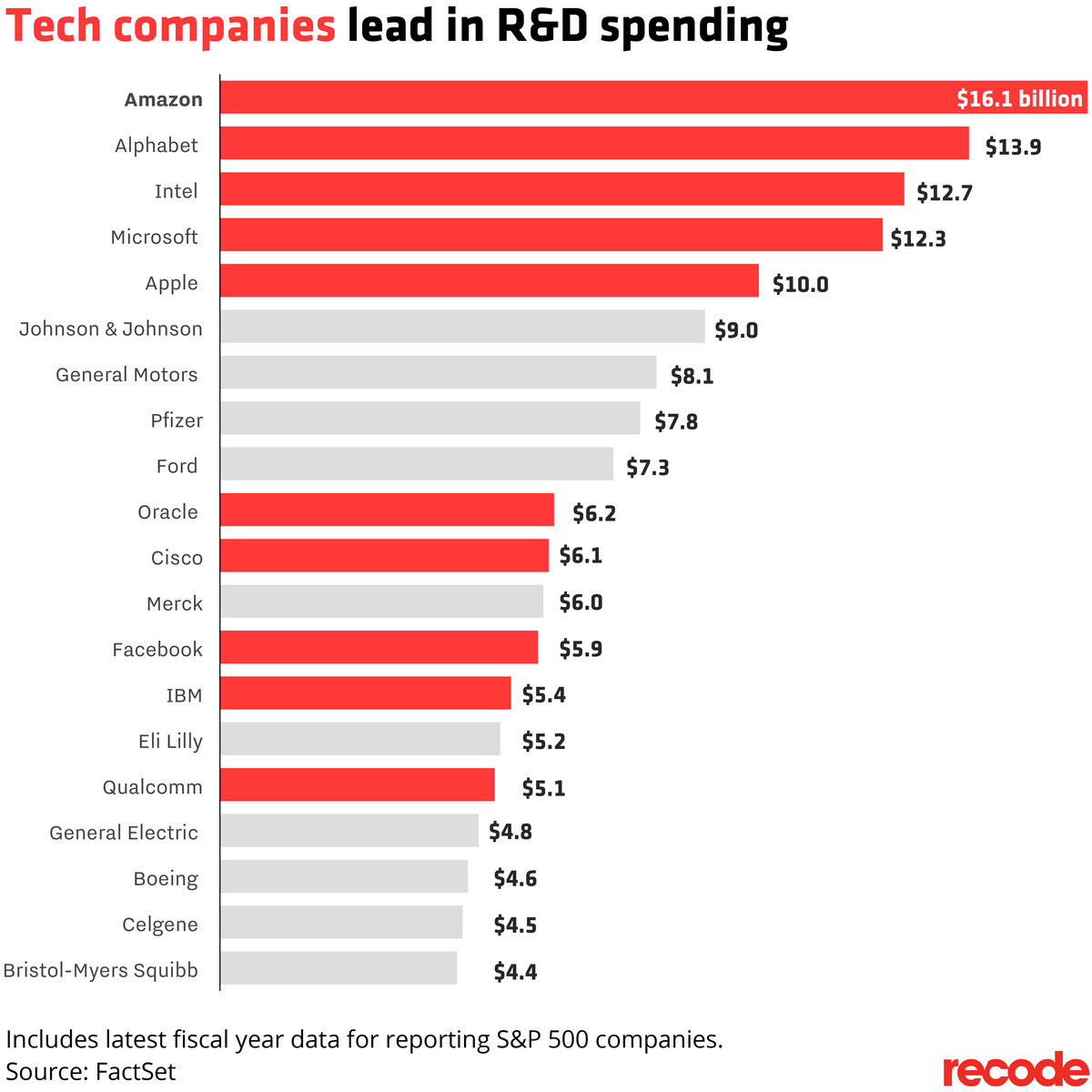 tech companies spend more on r d than any other companies in the