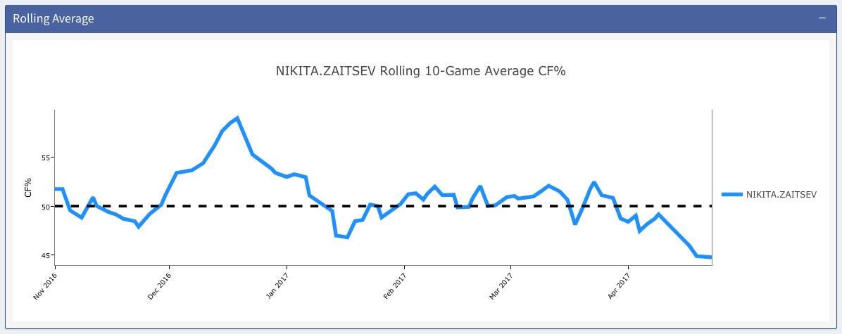 Zaitsev not improving