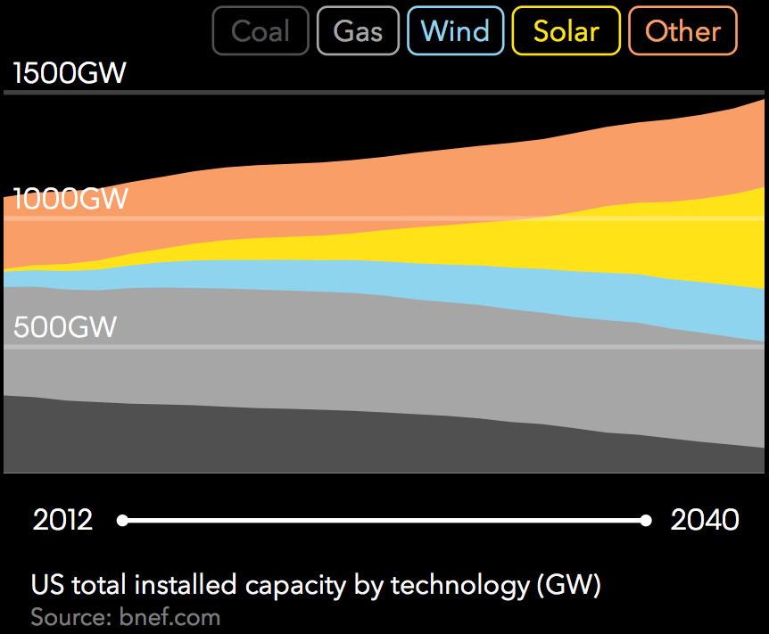 us capacity through 2040