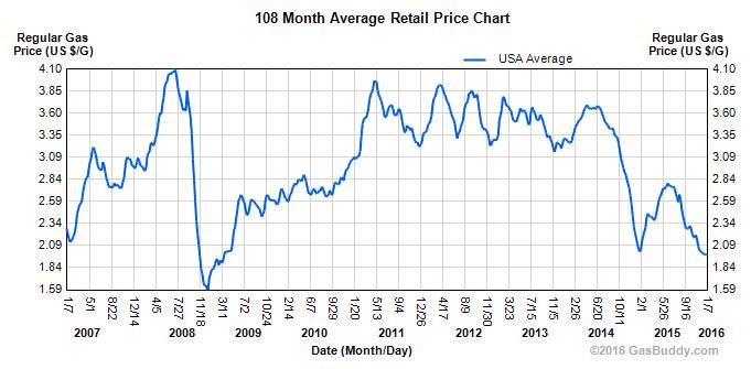 GasBuddy Gas Chart