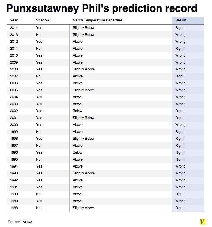 Punxsutawney Phil's poor record