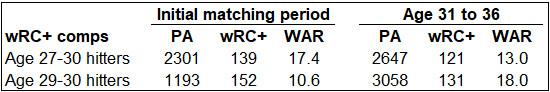Springer wRC+ comps