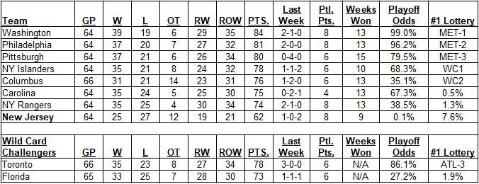 Metropolitan Division Standings as of morning of March 1, 2020