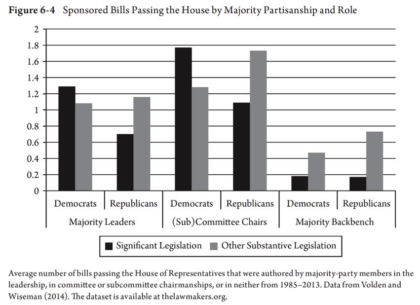 Legislative Effectiveness of Democratic and Republican Lawmakers