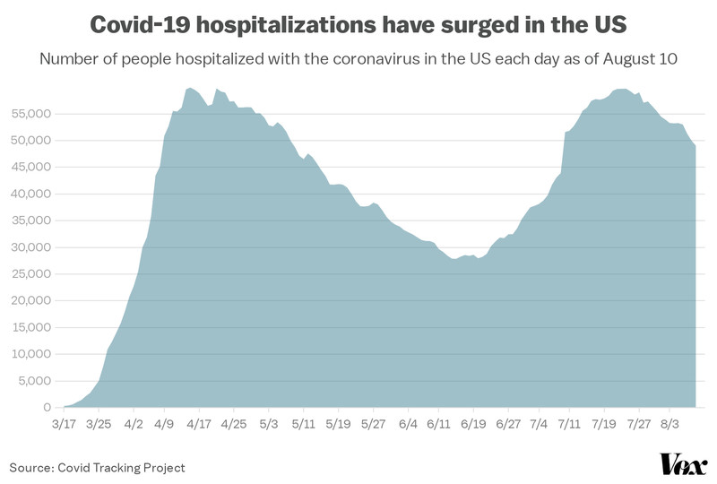 A chart of daily Covid-19 hospitalizations in the US.