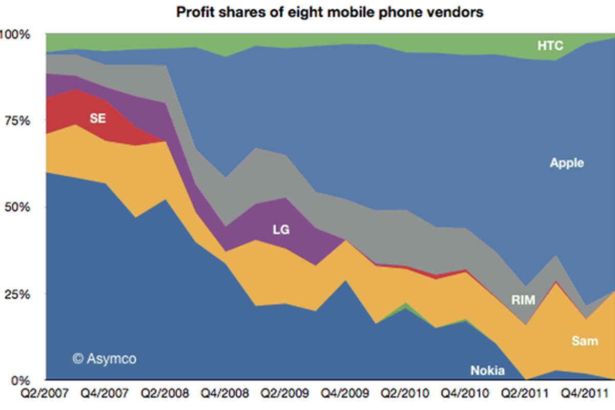 asymco may 2012 profit share