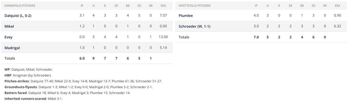 Pitcher game 1 box score