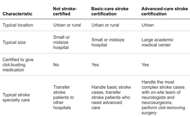 This analysis classifies acute stroke-ready and primary stroke centers as basic-care stroke centers and thrombectomy-capable and comprehensive stroke centers as advanced-care stroke centers.