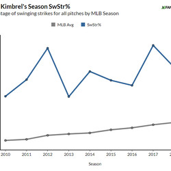 Kimbrel has shown an elite ability to miss bats and limit contact throughout his career.