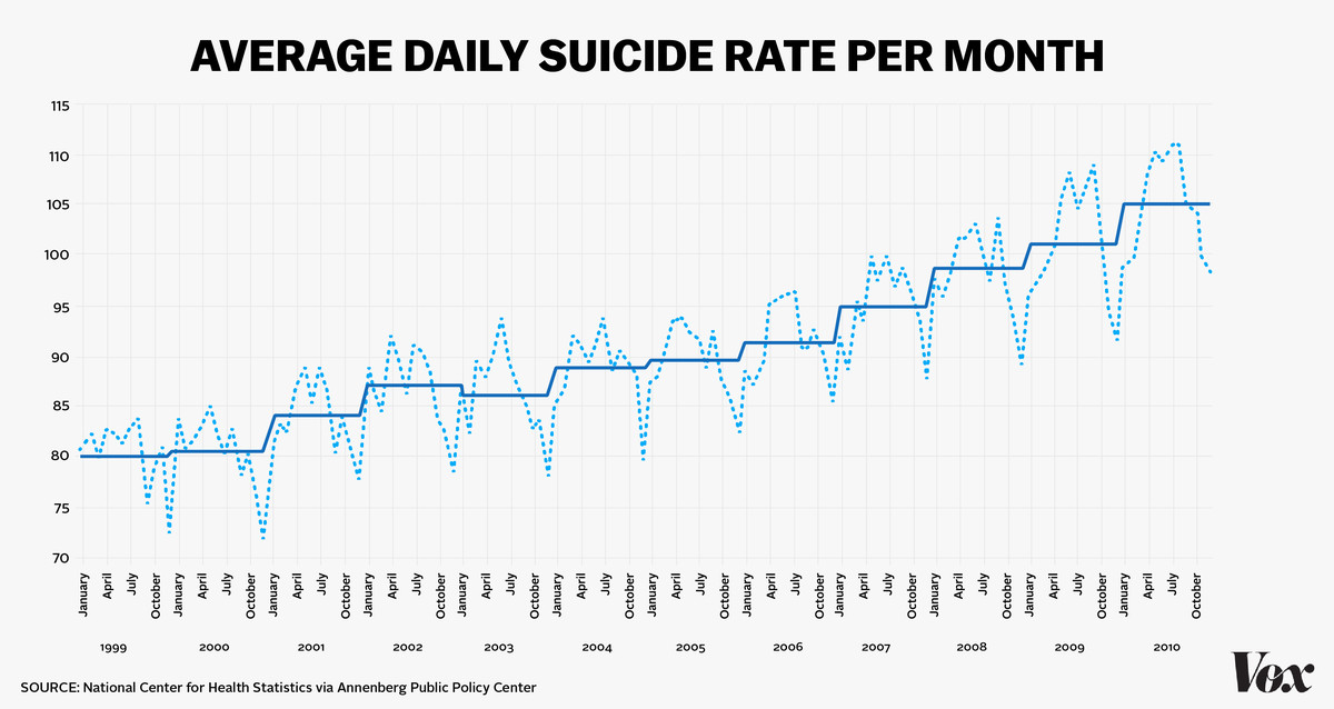average daily suicide rate per month