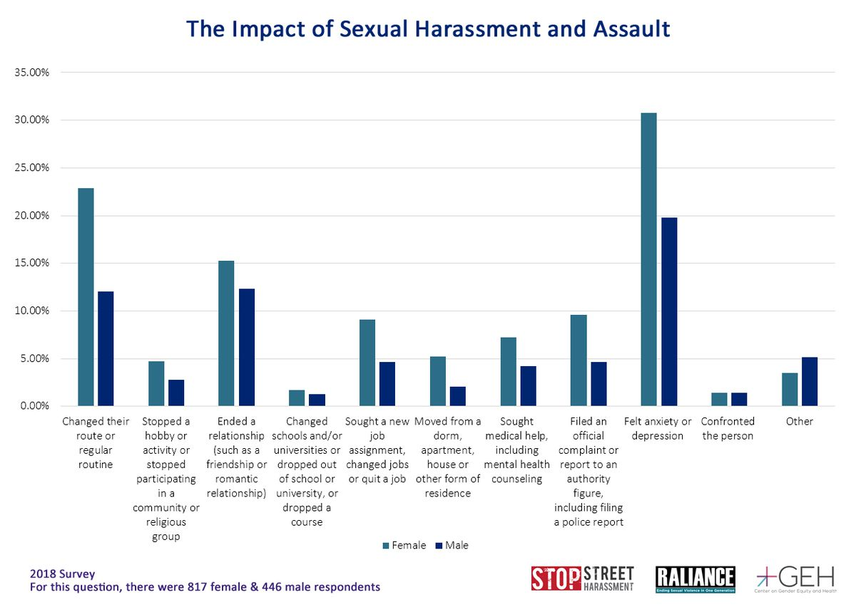 Measuring Metoo More Than 80 Percent Of Women Have Been -3182
