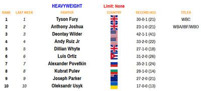 heavy 081720 - Rankings (Aug. 17, 2020): Benavidez dips, Frampton stays put