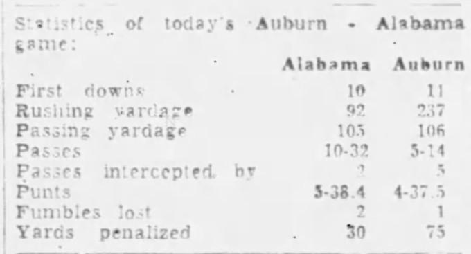 1957 Iron Bowl box score
