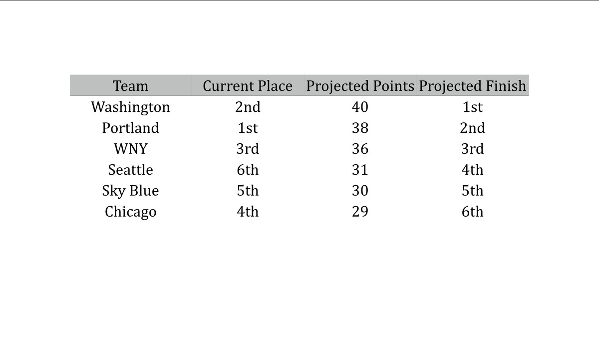 NWSL Playoff Predictions