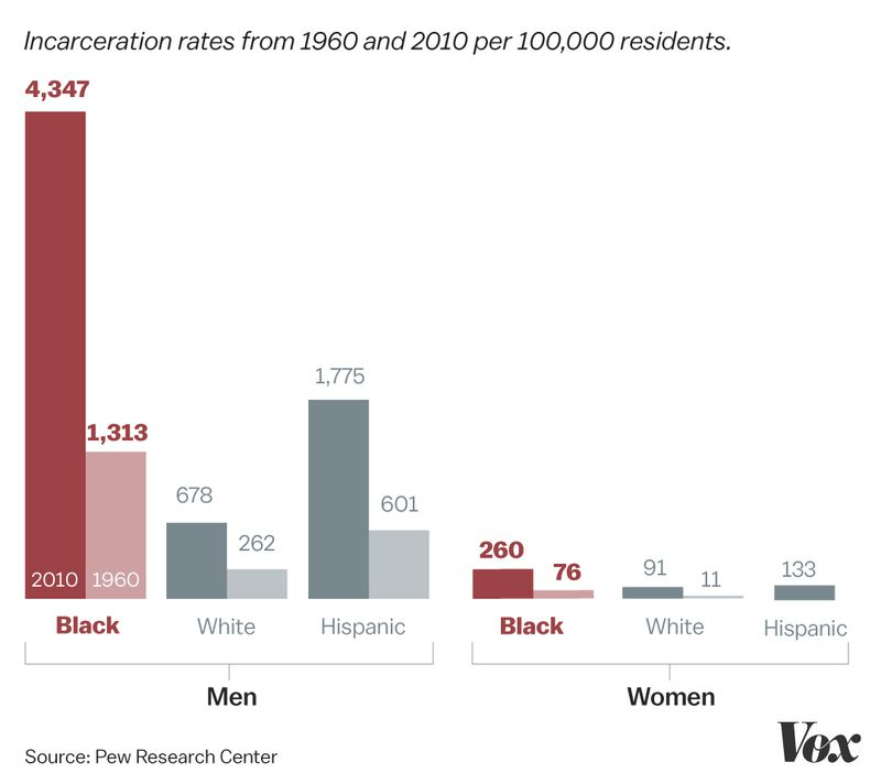 A chart of incarceration rates by race.