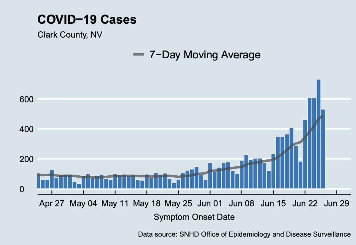 Clark County Covid-19 moving average