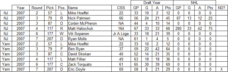 2007 new jersey devils draft results, 2007 devils draft results, yam