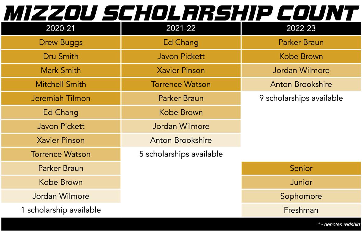 mizzou basketball scholarship count 6-6-20